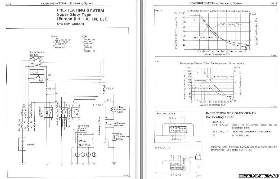 На двигателях 2L-T схема очень простая.  Если поставить свечи накаливания на питание 7 Вольт, они естественно долго...